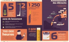 Infographie - La campagne de lancement d'Ariane 5